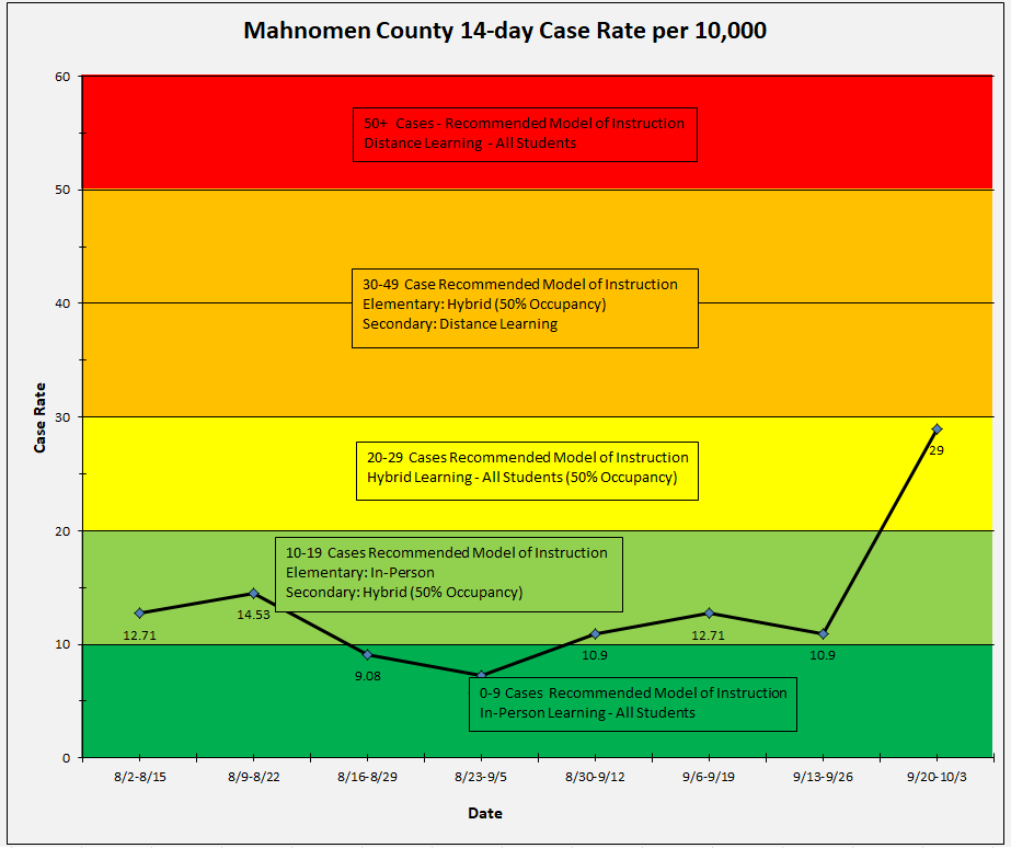 Mahnomen County COVID Case Rates