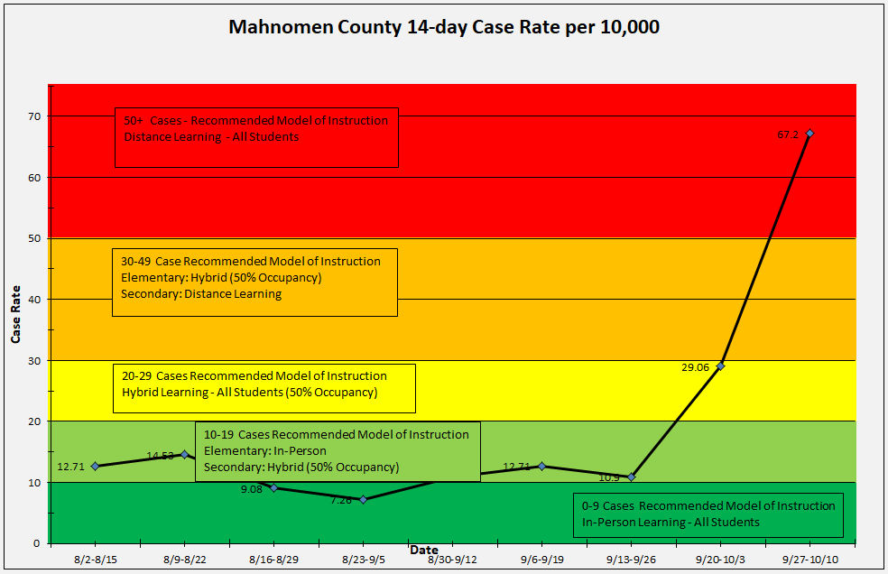 County Case Rates 10-22-20